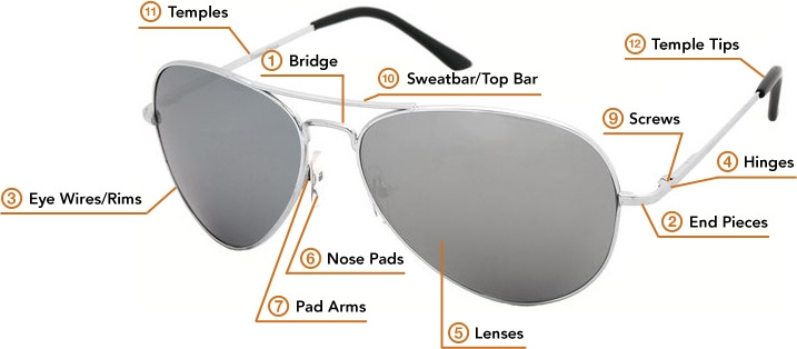 A breakdown of Sunglasses Parts